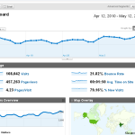 google analytics dashboard 150x150