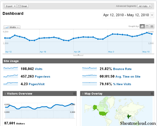 What is Google Analytics?