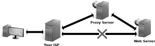Proxy Sites List of Popular and Free Proxy Sites