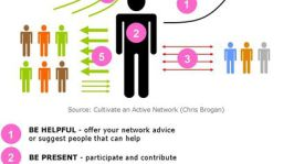 6 Ways to Rule social Networking Website and Etiquette