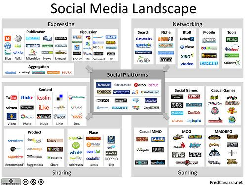 social media landscape What is Social Media Optimization?