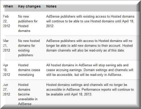 Hosted domains for Adsense retiring How to Set Up Google Adsense for Parked Domains