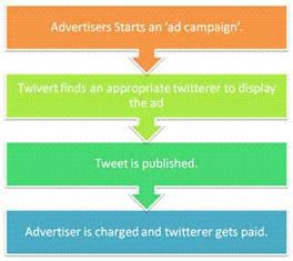 2 5 Twitter Web App to Make Money from Twitter