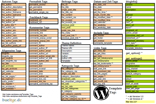 Wordpress Template Tags 500x332 15 Best WordPress Cheat Sheet For Designers And Developers