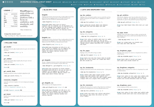 Wordpress Visual Cheat Sheet 500x348 15 Best WordPress Cheat Sheet For Designers And Developers