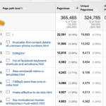 How To Make Most Out of Your Blog Top Landing Pages