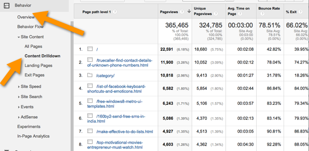 Top landing pages using Google analytics