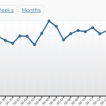website traffic stats 150x150