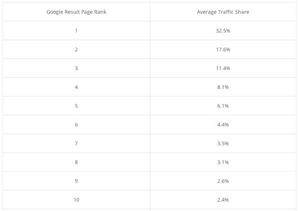 Google SERP position and traffic