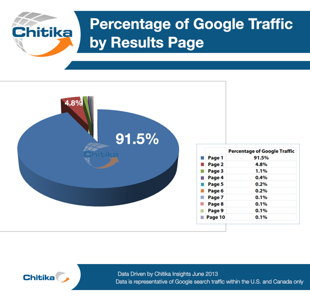 Google traffic for first page