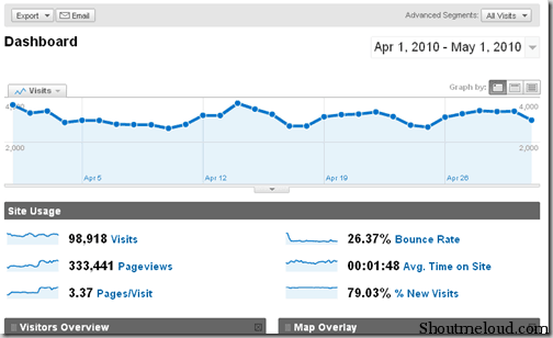 Shoutmeloud Monthly Traffic Report April 2010