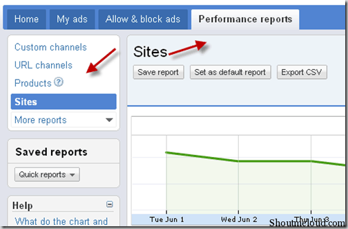 adsenseperformancereport thumb Shoutmeloud Review on New Google Adsense Interface