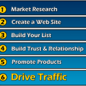 Thumbnail image for The Internet Marketing Money Making System – Steps to Success