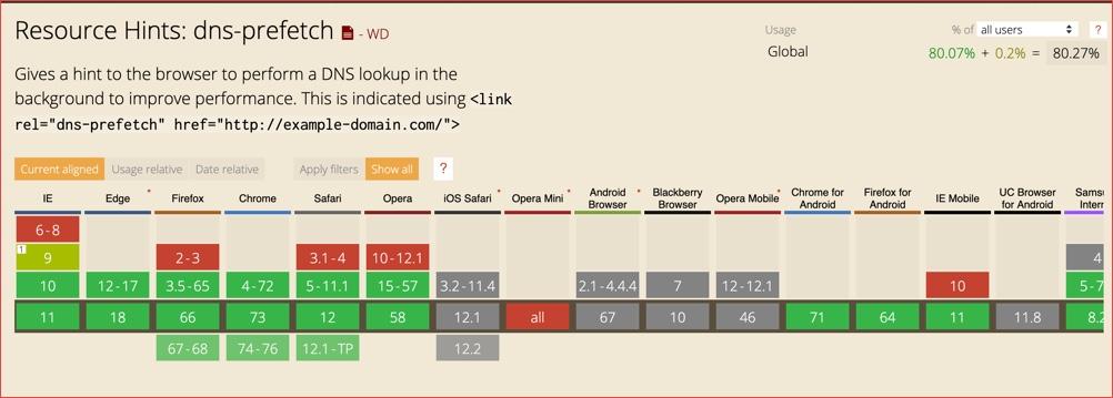 DNS-Prefetching in WordPress