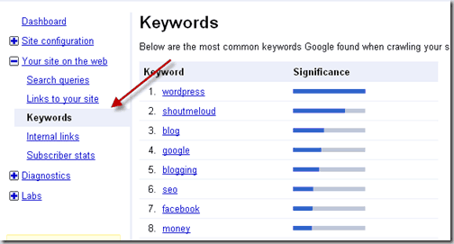 SEOkeywords thumb Search Engine Optimization of Blog using Google Webmaster Tool