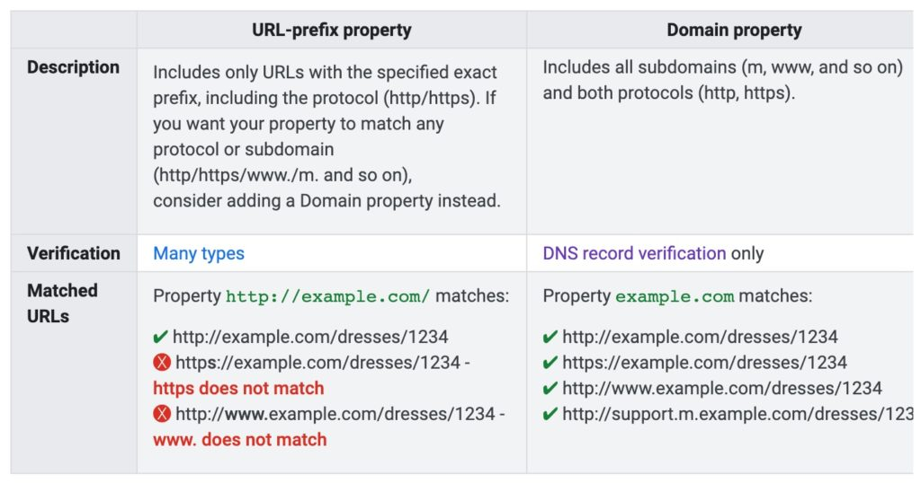 Google Search Console - Difference between the property types