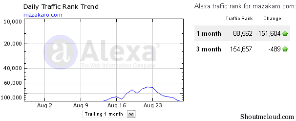 mazakaro4 Alexa never shows actual traffic rank