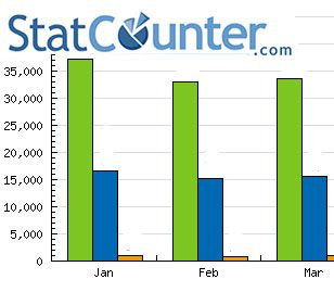 statcounter Why does Statcounter show more Ad clicks than Google Adsense?
