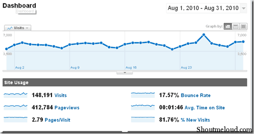 Shoutmeloud Monthly Traffic Report August 2010