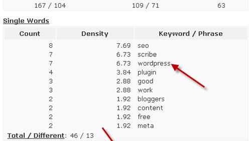 Keyword Density Checker WordPress Plugin