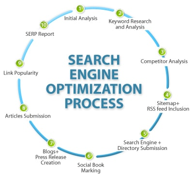 search engine optimization seo process PRomotingwebs