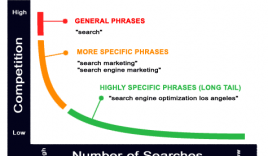 Why Long Tail Keywords Is More Important Than Exact Match Keywords