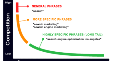 Why Long Tail Keywords Are More Important Than Exact Match Keywords