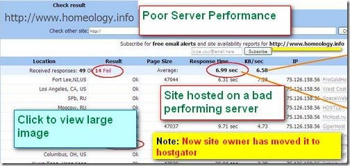 poorperformanceserver thumb Host Tracker : Check your Webhosting Performance