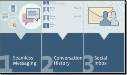seamlessmessaging thumb Facebook Introduced Seamless Messaging, Conversation History and Social inbox