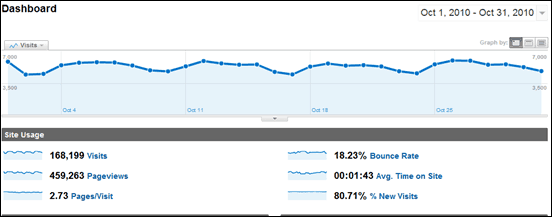 ShoutMeLoud Monthly Traffic report October 2010