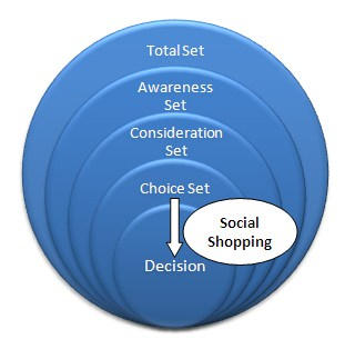 untitled1 Role of Social Shopping In Consumer Decision Making