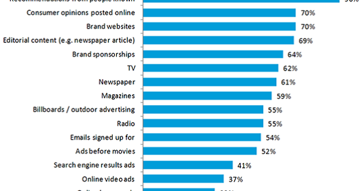 Social Recommendations vs. Online Ads: Which is Better Source of Traffic?