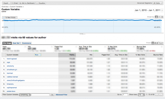 google analytics blog author efficiency long term 550x331 How To Use Google Analytics to Check Efficiency on Multi Author Blogs