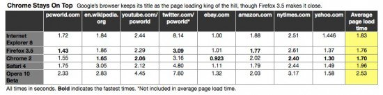 168623 browser test 2 chart2 original 550x137 Updates on the Never Ending Web Browser Battle