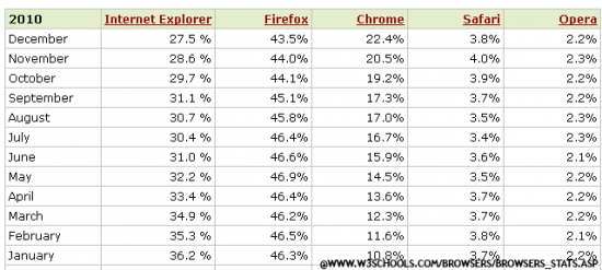 browser popularity stats1 550x247 Updates on the Never Ending Web Browser Battle