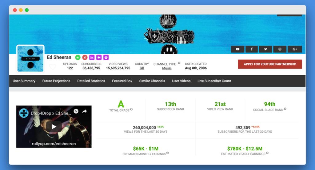 Meet The YouTube Stars Making $2000 Plus Per Day