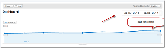 Googlepandatrafficincrease thumb How to Recover from Google Panda Effect