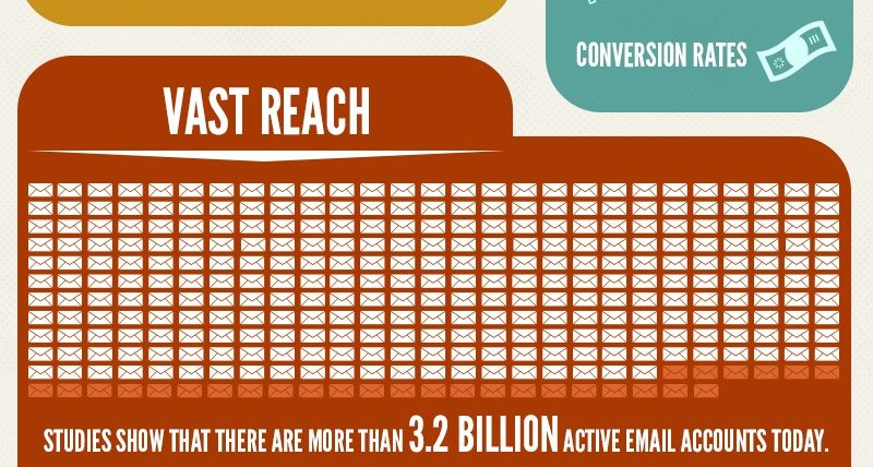 Email Marketing – Has It Become A Dinosaur?