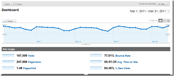 ShoutMeLoud Monthly Traffic Report March 2011