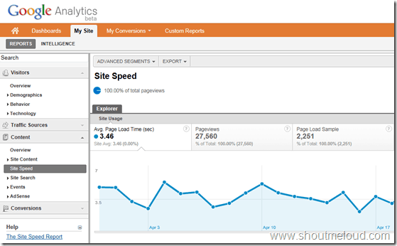 googleanalyticpagespeed thumb Google Analytics Added Site Speed Analytic Report