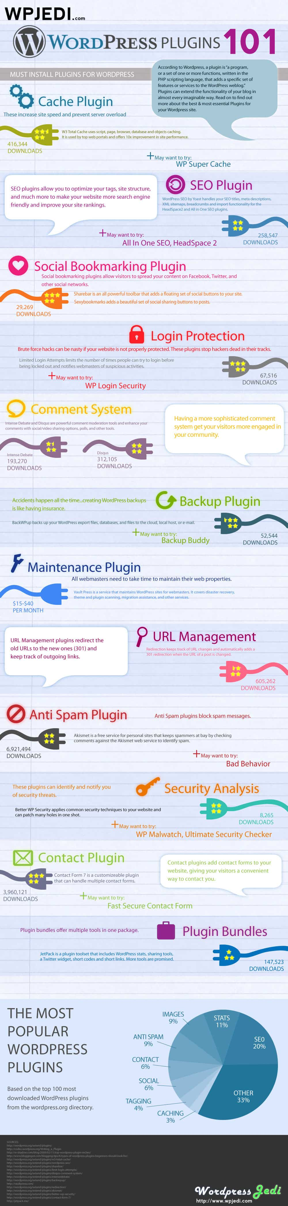 [InfoGraphic] 12 Must have WordPress plugins