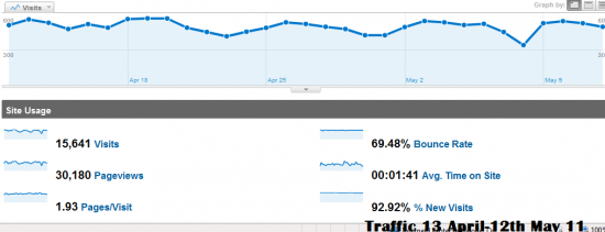 after panda traffic 550x211 Recovering From Google Panda Penalty