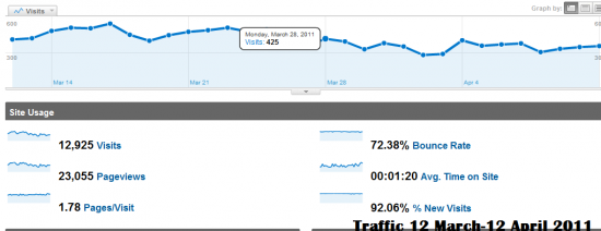 traffic before 550x212 Recovering From Google Panda Penalty