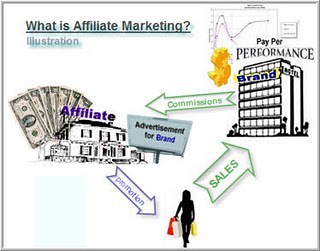 Affmktillus Few Advertisement Programs for Bloggers