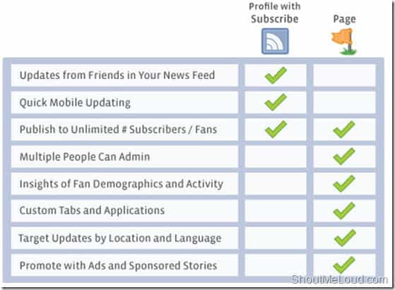 Facebook Profile Subscribe Vs Fan page