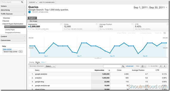 Queries tab thumb Google Analytics and Webmaster Tool Integration open for all