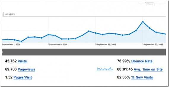 statistics How to Increase Organic Traffic using Google Analytics