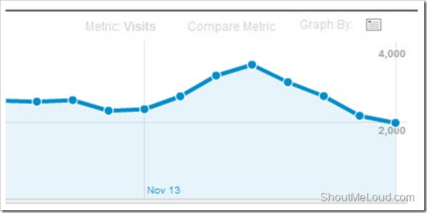 November traffic drop thumb Google Panda Minor Update December 19th