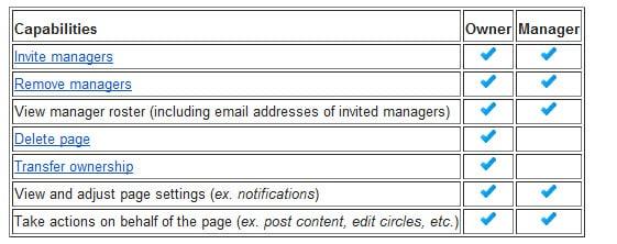 Google+ Admin vs Google+ manager