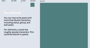 Facebook Status Length : 63,206 Characters